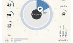 InfoGraphics-Social-Media-Personas-instagram