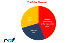 MarketingVideosYouTube