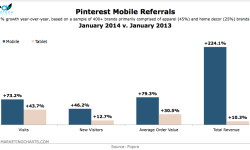 Piqora-Pinterest-Mobile-Referral-Growth-Mar2014