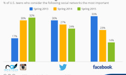 chartoftheday_2121_teens_prefer_instagram_over_twitter_and_facebook_n