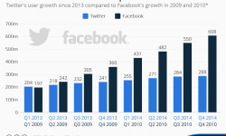 chartoftheday_3200_Twitters_user_growth_compared_to_Facebooks_n
