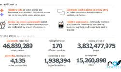 About - Reddit-Statistics-20121109