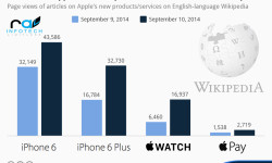 chartoftheday_2695_New_Apple_products_on_Wikipedia_n