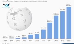 chartoftheday_3068_Donations_to_Wikipedia_n